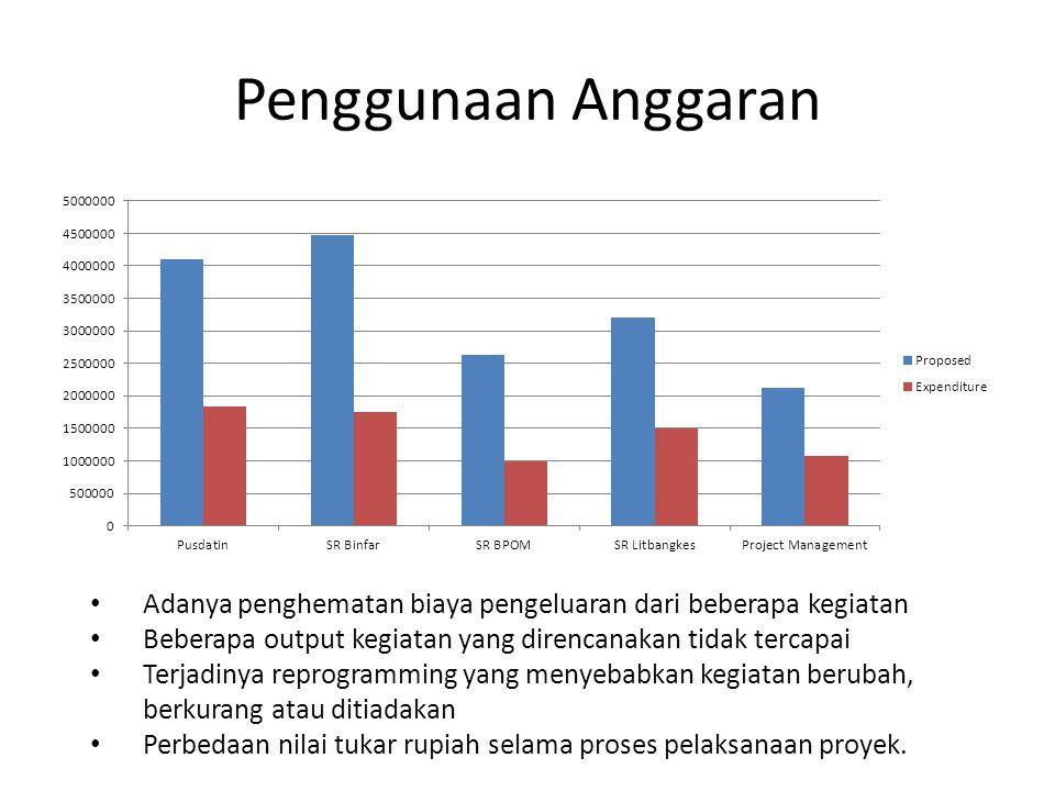 Penggunaan Anggaran Adanya penghematan biaya pengeluaran dari beberapa kegiatan Beberapa output kegiatan yang direncanakan tidak tercapai Terjadinya r