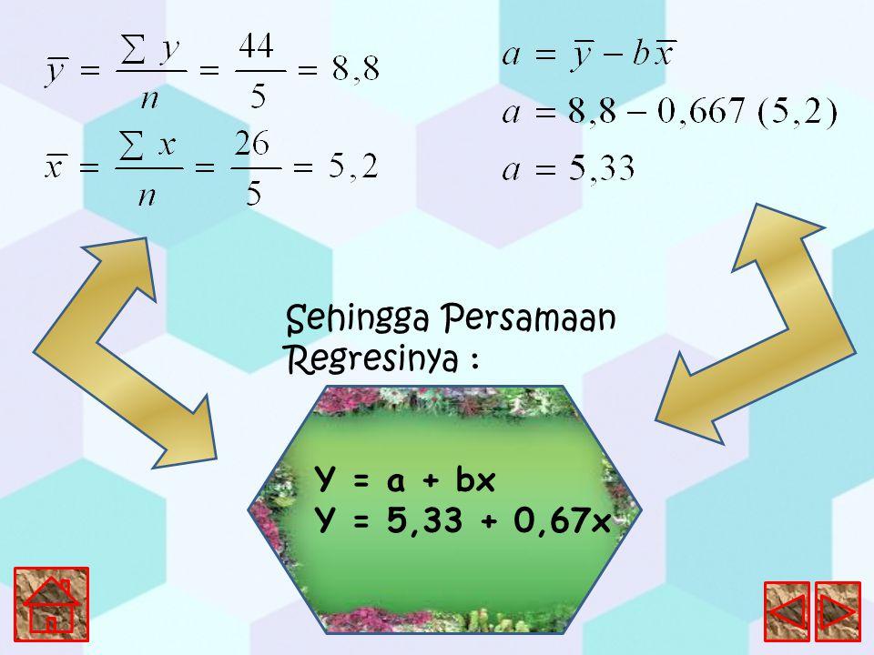 Sehingga Persamaan Regresinya : Y = a + bx Y = 5,33 + 0,67x