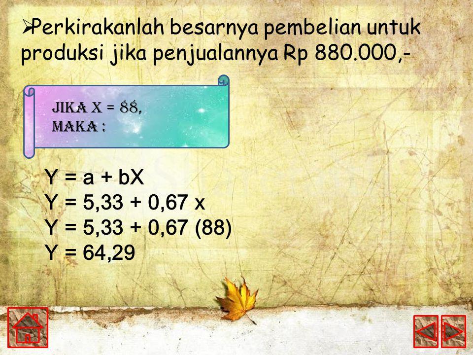  Perkirakanlah besarnya pembelian untuk produksi jika penjualannya Rp 880.000,- Y = a + bX Y = 5,33 + 0,67 x Y = 5,33 + 0,67 (88) Y = 64,29 Jika X = 88, Maka :