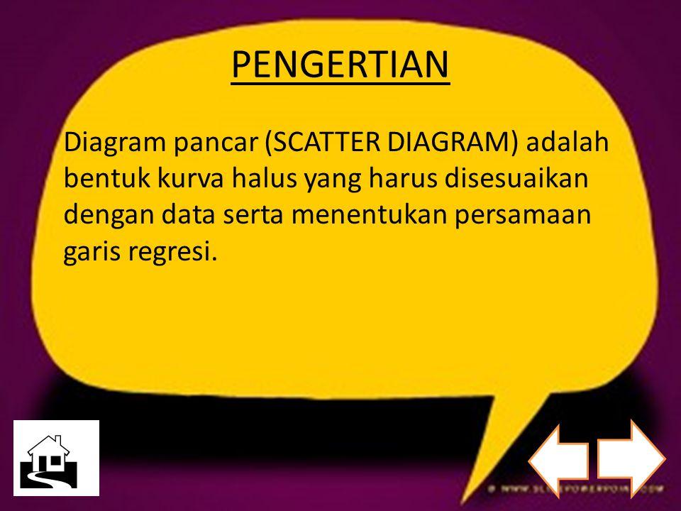 PENGERTIAN Diagram pancar (SCATTER DIAGRAM) adalah bentuk kurva halus yang harus disesuaikan dengan data serta menentukan persamaan garis regresi.