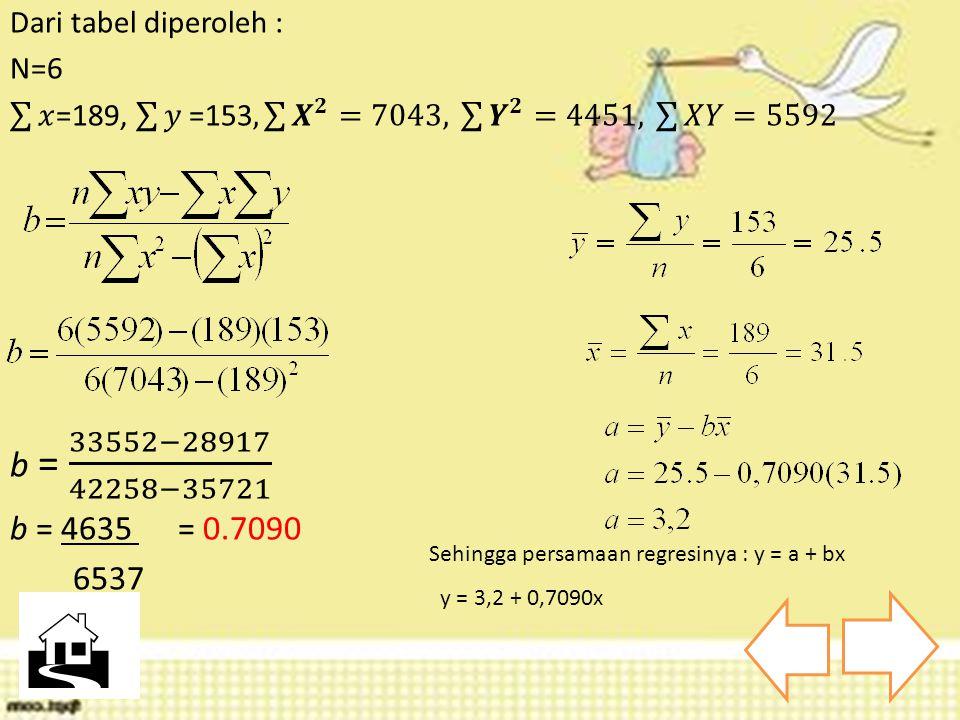 Sehingga persamaan regresinya : y = a + bx y = 3,2 + 0,7090x 
