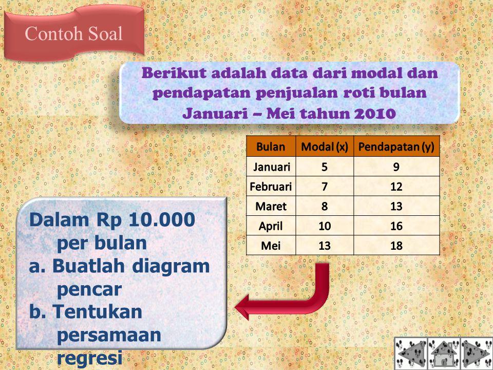 Contoh Soal Berikut adalah data dari modal dan pendapatan penjualan roti bulan Januari – Mei tahun 2010 Dalam Rp 10.000 per bulan a.