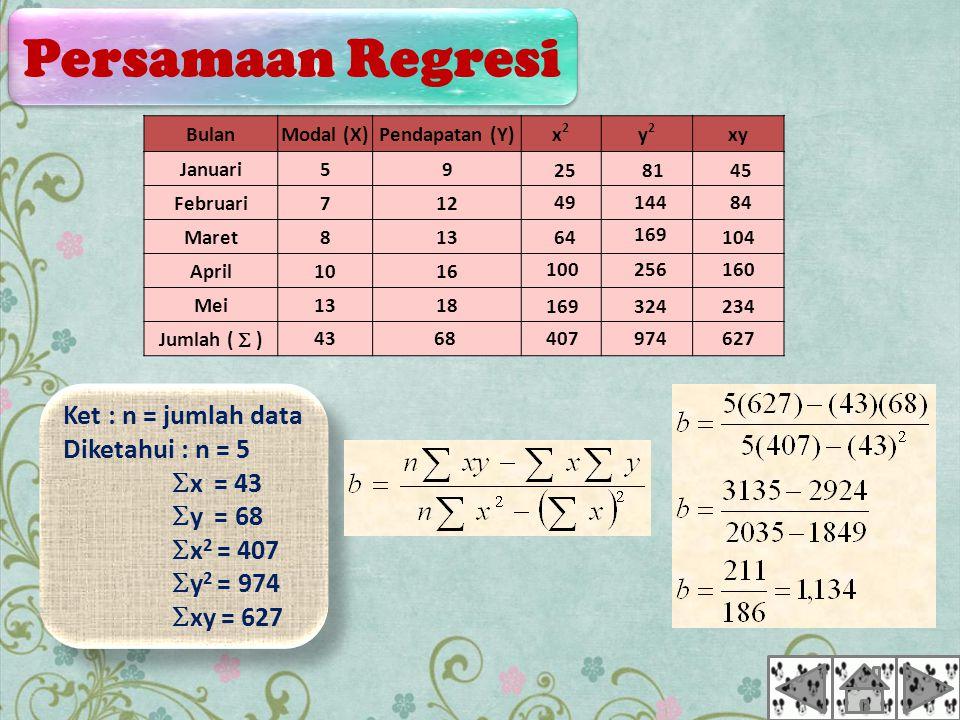BulanModal (X)Pendapatan (Y)x2x2 y2y2 xy Januari59 Februari712 Maret813 April1016 Mei1318 Jumlah (  ) Ket : n = jumlah data Diketahui : n = 5  x = 43  y = 68  x 2 = 407  y 2 = 974  xy = 627 Ket : n = jumlah data Diketahui : n = 5  x = 43  y = 68  x 2 = 407  y 2 = 974  xy = 627 64 49 25 407 169 100 81 144 169 256 324 974627 234 160 104 84 45 Persamaan Regresi Persamaan Regresi 4368