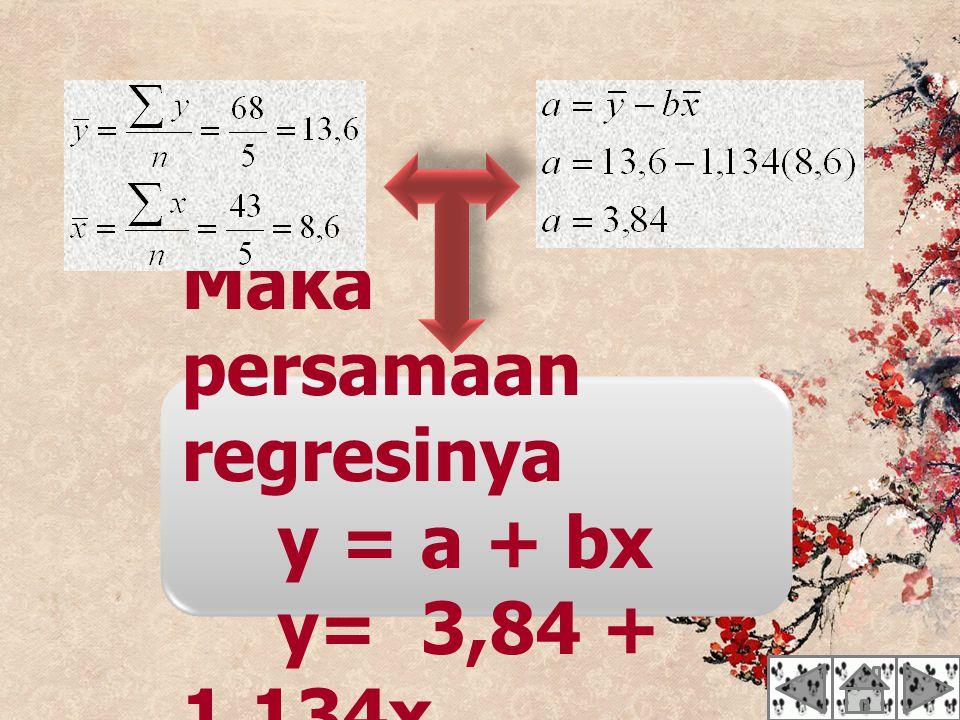 Maka persamaan regresinya y = a + bx y= 3,84 + 1,134x