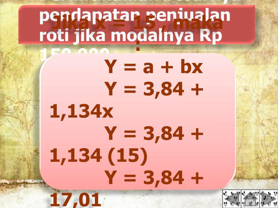 Perkirakanlah besarnya pendapatan penjualan roti jika modalnya Rp 150.000 Jika x = 15, maka : Y = a + bx Y = 3,84 + 1,134x Y = 3,84 + 1,134 (15) Y = 3,84 + 17,01 Y = 20,85 Jika x = 15, maka : Y = a + bx Y = 3,84 + 1,134x Y = 3,84 + 1,134 (15) Y = 3,84 + 17,01 Y = 20,85