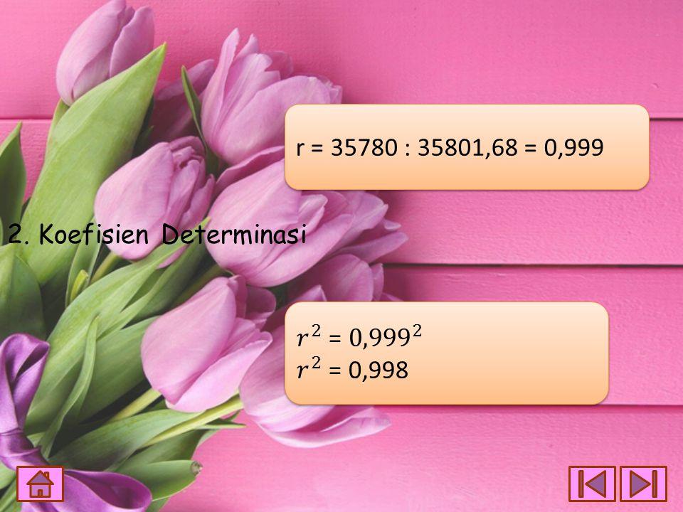 2. Koefisien Determinasi r = 35780 : 35801,68 = 0,999