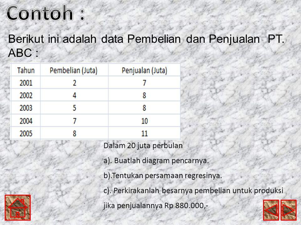 Berikut ini adalah data Pembelian dan Penjualan PT.