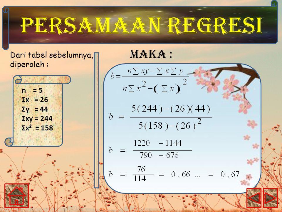 PERSAMAAN REGRESI Dari tabel sebelumnya, diperoleh : n = 5 Ʃx = 26 Ʃy = 44 Ʃxy = 244 Ʃx² = 158 Maka :