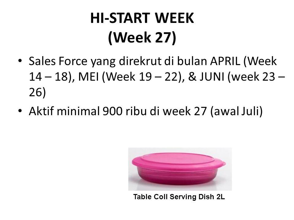 HI-START WEEK (Week 27) Sales Force yang direkrut di bulan APRIL (Week 14 – 18), MEI (Week 19 – 22), & JUNI (week 23 – 26) Aktif minimal 900 ribu di w