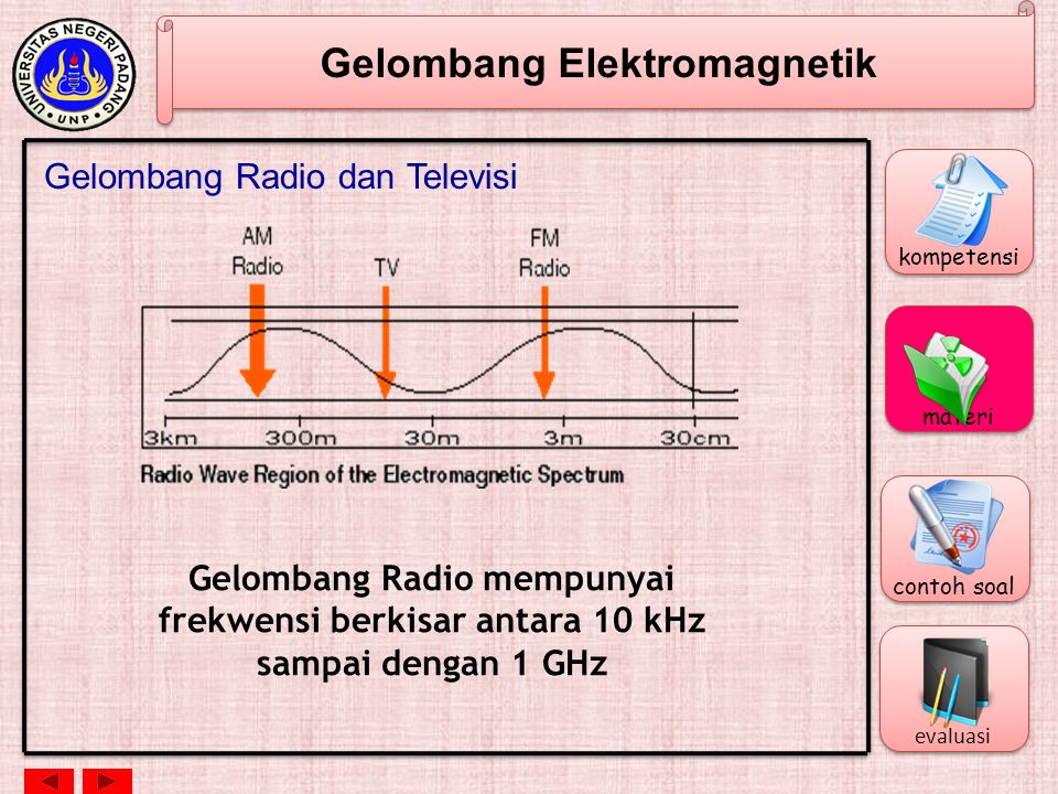 Gelombang Elektromagnetik Gelombang Radio dan Televisi Gelombang Radio mempunyai frekwensi berkisar antara 10 kHz sampai dengan 1 GHz kompetensi materi contoh soal evaluasi