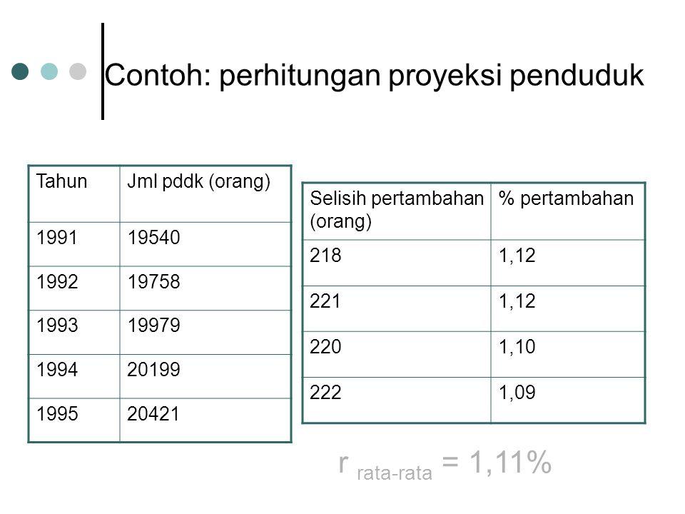 Contoh: perhitungan proyeksi penduduk TahunJml pddk (orang) 199119540 199219758 199319979 199420199 199520421 Selisih pertambahan (orang) % pertambahan 2181,12 2211,12 2201,10 2221,09 r rata-rata = 1,11%