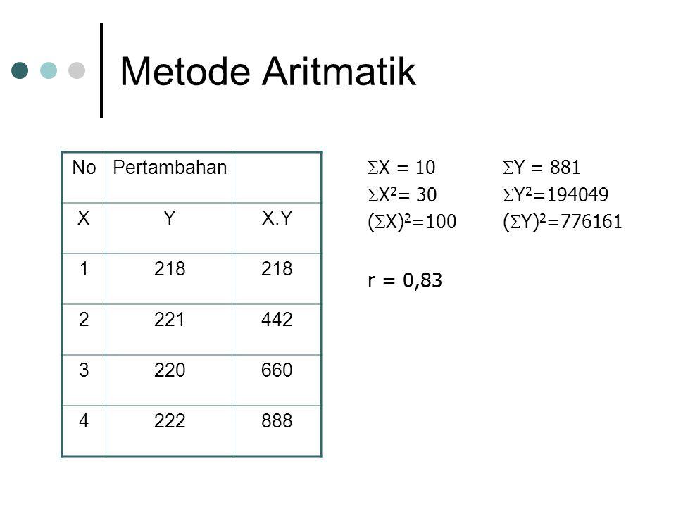 Metode Aritmatik  X = 10  Y = 881  X 2 = 30  Y 2 =194049 (  X) 2 =100(  Y) 2 =776161 r = 0,83 NoPertambahan XYX.Y 1218 2221442 3220660 4222888