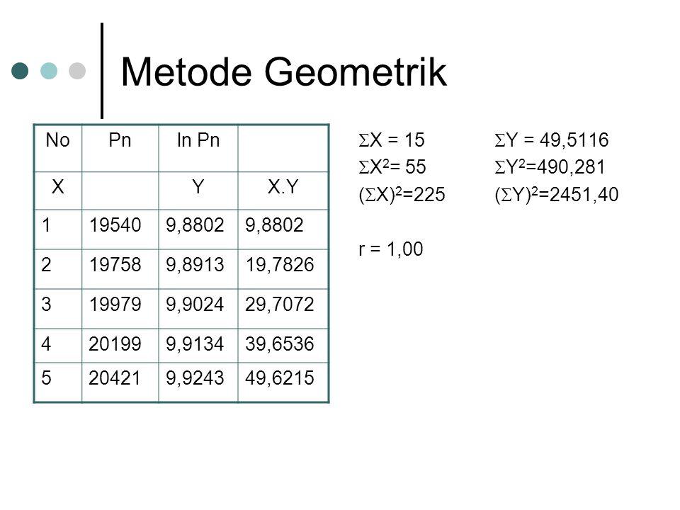 Metode Geometrik NoPnln Pn XYX.Y 1195409,8802 2197589,891319,7826 3199799,902429,7072 4201999,913439,6536 5204219,924349,6215  X = 15  Y = 49,5116  X 2 = 55  Y 2 =490,281 (  X) 2 =225(  Y) 2 =2451,40 r = 1,00