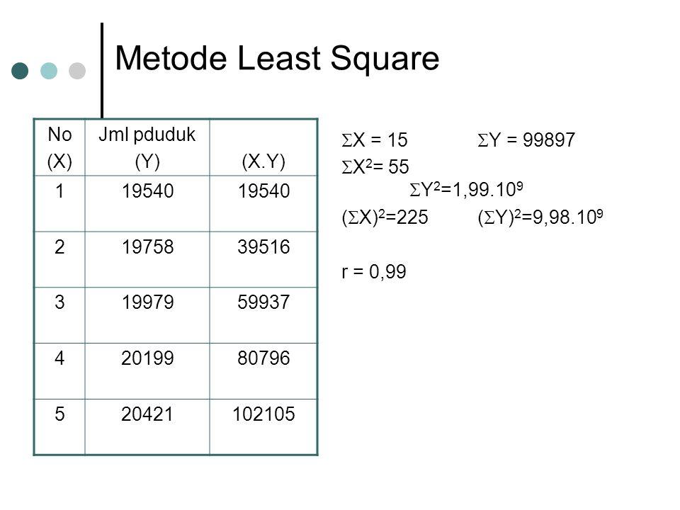 Metode Least Square No (X) Jml pduduk (Y)(X.Y) 119540 21975839516 31997959937 42019980796 520421102105  X = 15  Y = 99897  X 2 = 55  Y 2 =1,99.10 9 (  X) 2 =225(  Y) 2 =9,98.10 9 r = 0,99