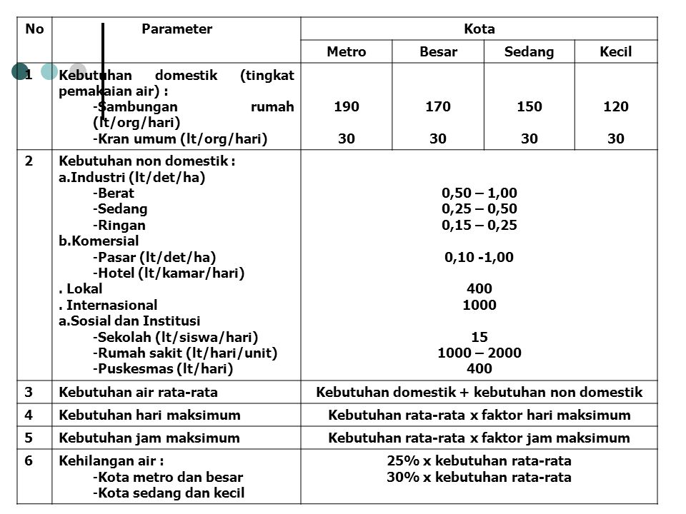 NoParameterKota MetroBesarSedangKecil 1Kebutuhan domestik (tingkat pemakaian air) : -Sambungan rumah (lt/org/hari) -Kran umum (lt/org/hari) 190 30 170
