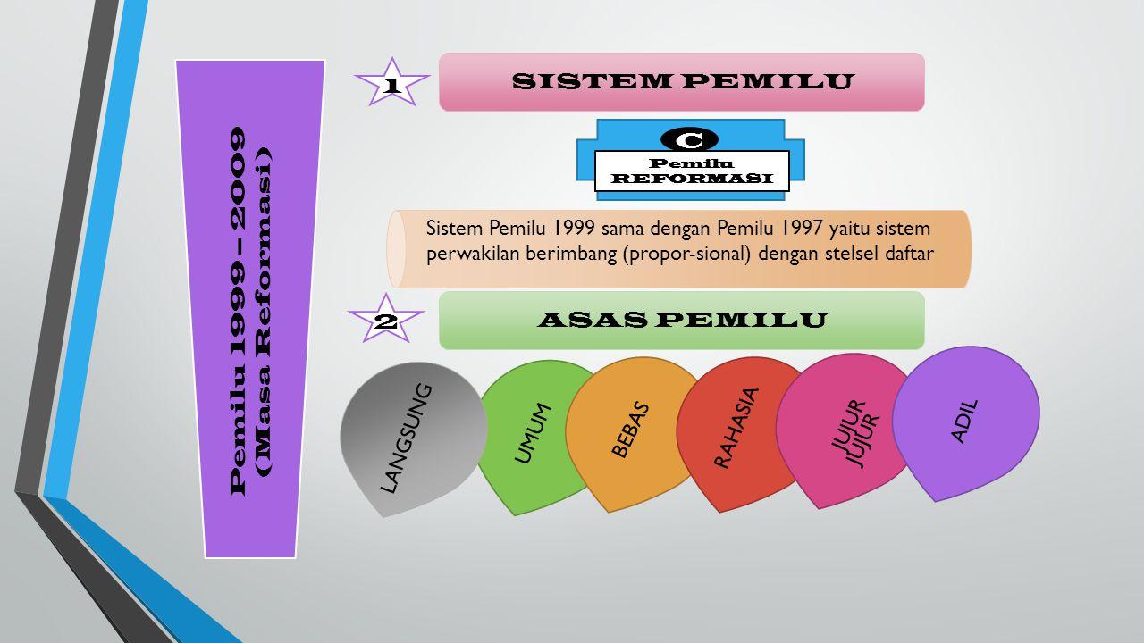 Pemilu 1999 – 2009 (Masa Reformasi) 1 SISTEM PEMILU C Pemilu REFORMASI Sistem Pemilu 1999 sama dengan Pemilu 1997 yaitu sistem perwakilan berimbang (propor-sional) dengan stelsel daftar ASAS PEMILU 2 LANGSUNG UMUM BEBAS RAHASIA JUJUR ADIL JUJUR