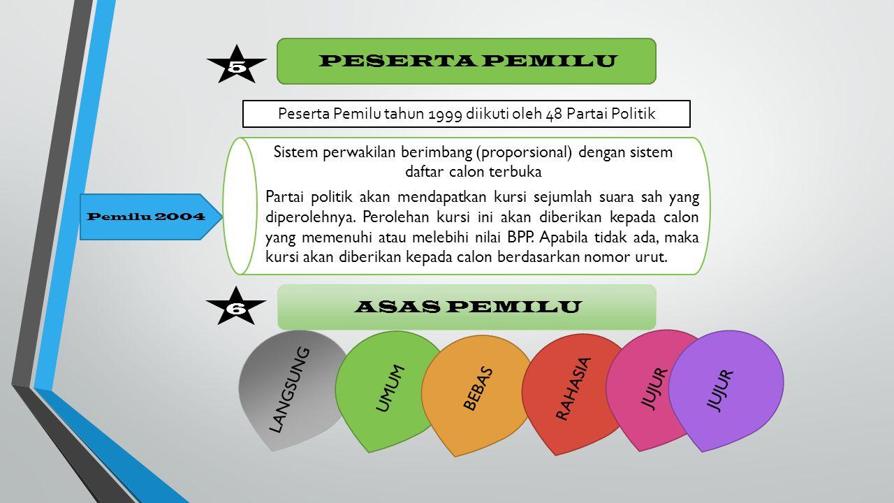 5 PESERTA PEMILU Peserta Pemilu tahun 1999 diikuti oleh 48 Partai Politik Pemilu 2004 Sistem perwakilan berimbang (proporsional) dengan sistem daftar