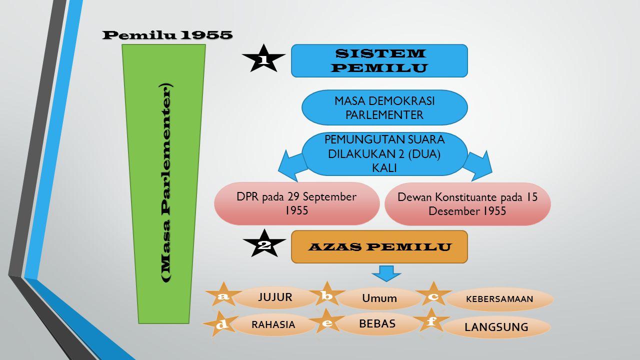 Pemilu 1955 (Masa Parlementer ) 1 SISTEM PEMILU MASA DEMOKRASI PARLEMENTER PEMUNGUTAN SUARA DILAKUKAN 2 (DUA) KALI DPR pada 29 September 1955 Dewan Konstituante pada 15 Desember 1955 2 AZAS PEMILU JUJUR Umum KEBERSAMAAN RAHASIA BEBAS LANGSUNG