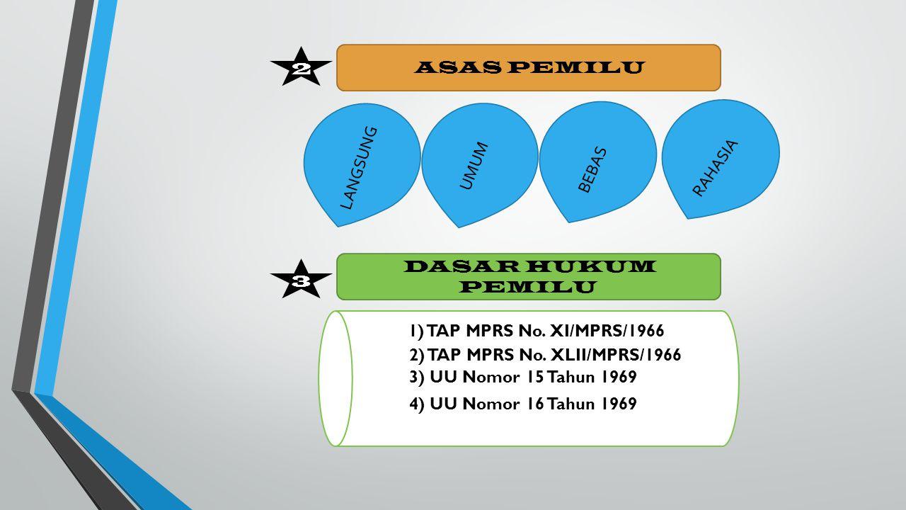 ASAS PEMILU LANGSUNG UMUM BEBAS RAHASIA 2 3 DASAR HUKUM PEMILU 1) TAP MPRS No. XI/MPRS/1966 2) TAP MPRS No. XLII/MPRS/1966 3) UU Nomor 15 Tahun 1969 4