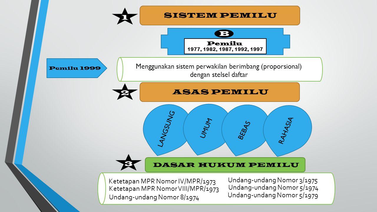 1 SISTEM PEMILU B Pemilu 1977, 1982, 1987, 1992, 1997 Menggunakan sistem perwakilan berimbang (proporsional) dengan stelsel daftar 2 ASAS PEMILU LANGSUNG UMUM BEBAS RAHASIA 3 DASAR HUKUM PEMILU Ketetapan MPR Nomor IV/MPR/1973 Ketetapan MPR Nomor VIII/MPR/1973 Undang-undang Nomor 3/1975 Undang-undang Nomor 5/1974 Undang-undang Nomor 8/1974 Undang-undang Nomor 5/1979 Pemilu 1999