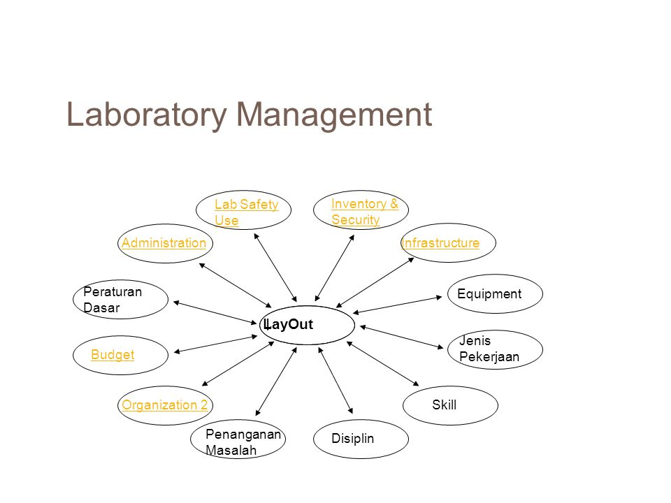 Good Lab Practises A set of principles that provides a framework within which lab studies are planned, performed, monitored, recorded, reported and archived.