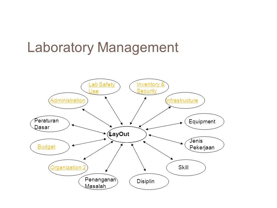 Laboratory Management LayOut Lab Safety Use Inventory & Security Equipment Infrastructure Jenis Pekerjaan Skill Disiplin Penanganan Masalah Organizati
