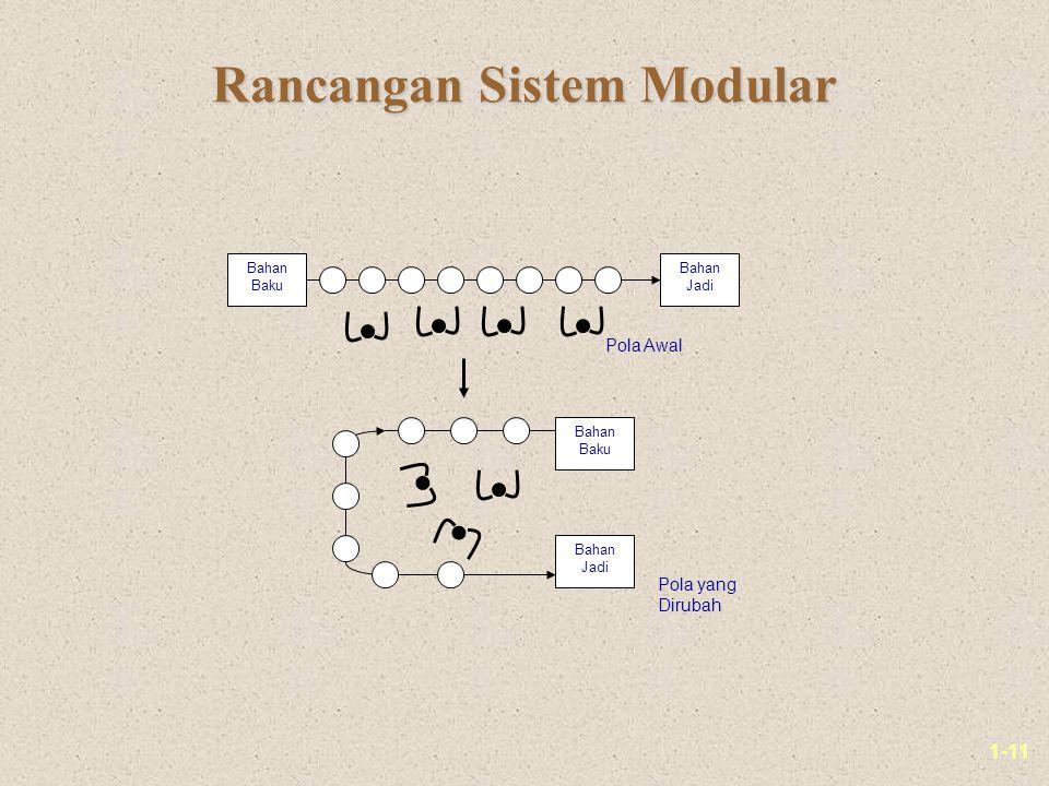 1-11 Rancangan Sistem Modular Bahan Baku Bahan Jadi Bahan Baku Bahan Jadi Pola Awal Pola yang Dirubah