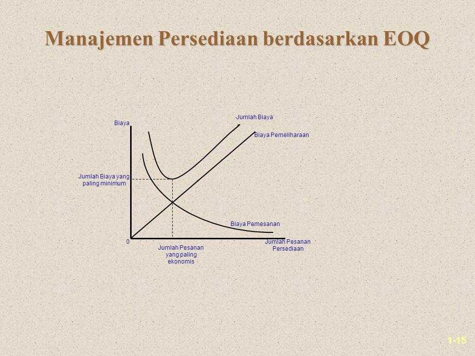 1-15 Manajemen Persediaan berdasarkan EOQ Jumlah Biaya Biaya Pemeliharaan Biaya Pemesanan Jumlah Pesanan yang paling ekonomis Jumlah Biaya yang paling minimum Biaya Jumlah Pesanan Persediaan 0