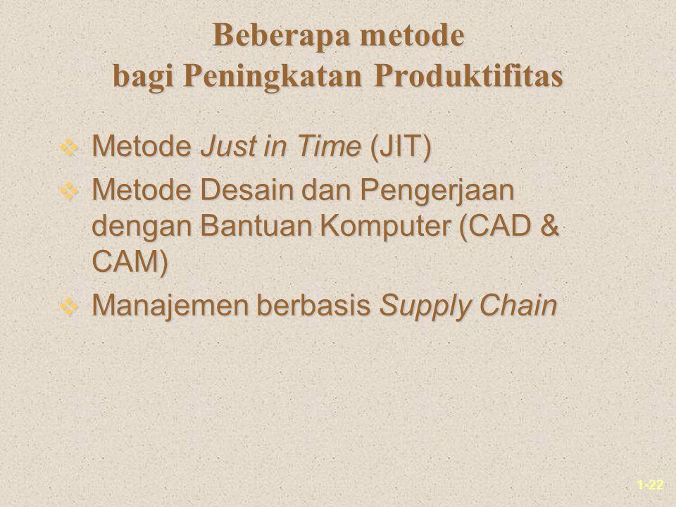 1-22 Beberapa metode bagi Peningkatan Produktifitas v Metode Just in Time (JIT) v Metode Desain dan Pengerjaan dengan Bantuan Komputer (CAD & CAM) v Manajemen berbasis Supply Chain