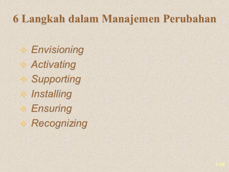 1-28 6 Langkah dalam Manajemen Perubahan v Envisioning v Activating v Supporting v Installing v Ensuring v Recognizing