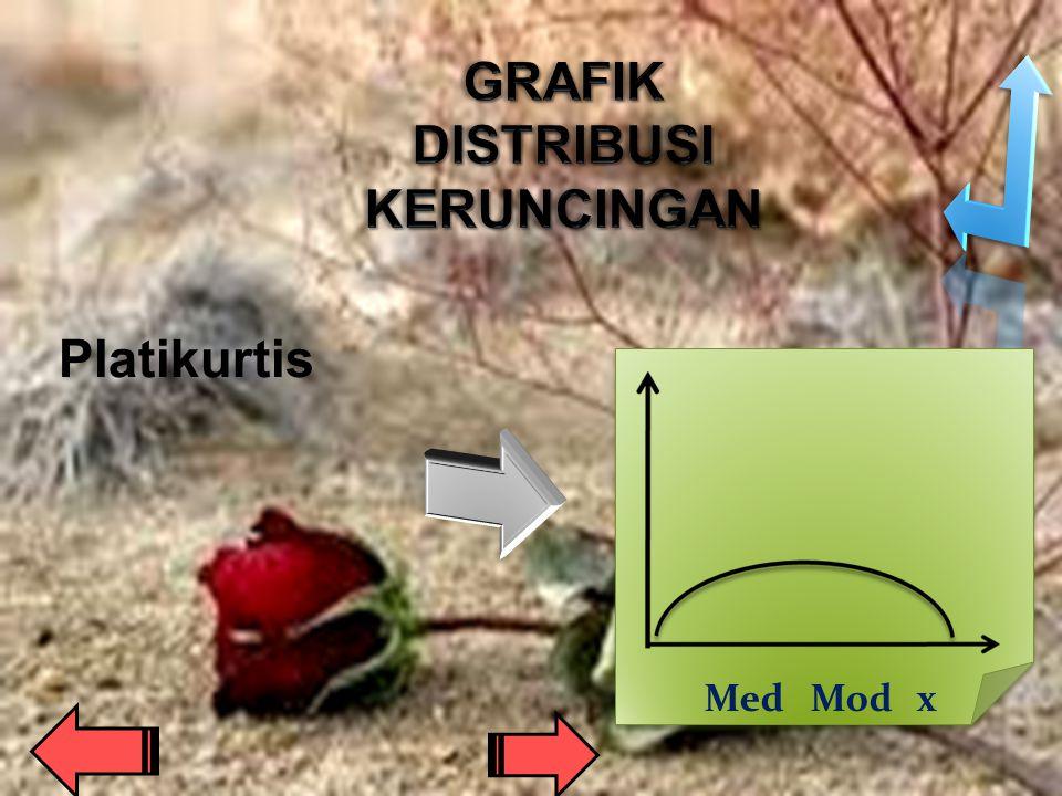 LeptokurtisMesokurtis Mod=Med=x X Mod=Med=x X Mod Med x XX Mod Med x XX