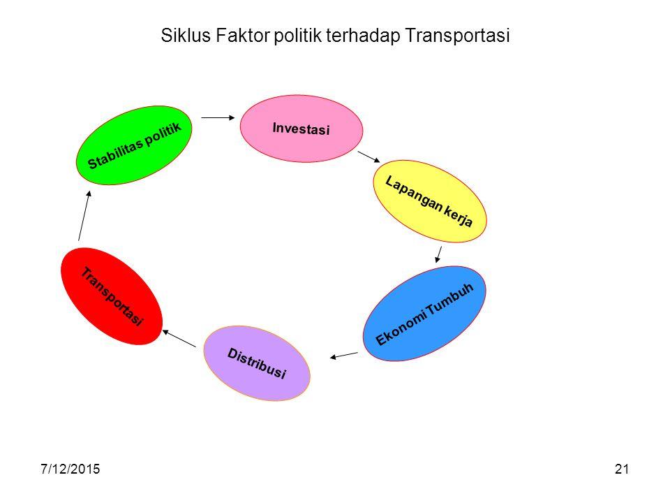 7/12/201521 Siklus Faktor politik terhadap Transportasi Stabilitas politik Investasi Lapangan kerja Ekonomi Tumbuh Distribusi Transportasi