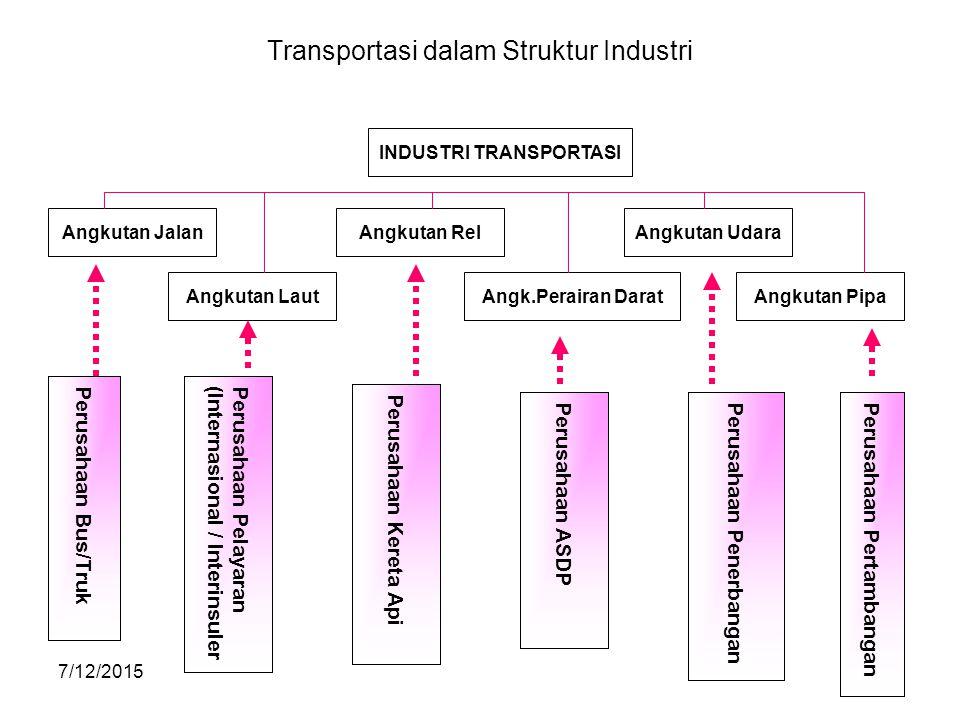 7/12/201535 Transportasi dalam Struktur Industri INDUSTRI TRANSPORTASI Angkutan JalanAngkutan RelAngkutan Udara Angkutan LautAngk.Perairan DaratAngkut