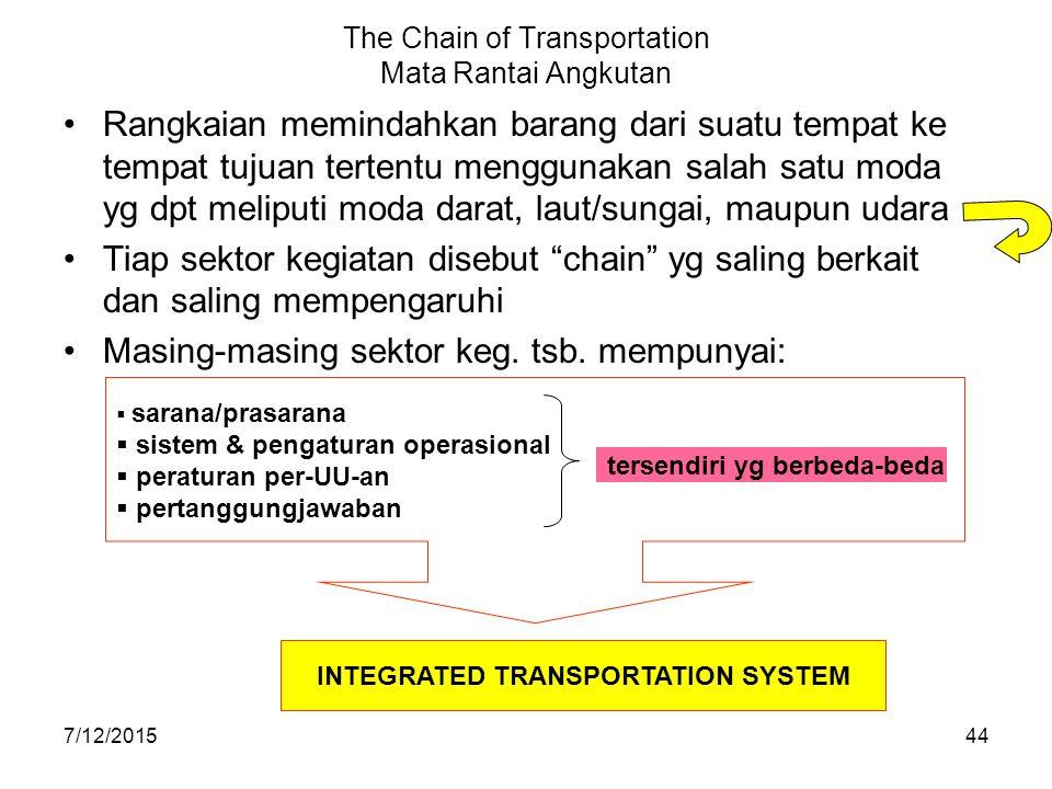 7/12/201544 The Chain of Transportation Mata Rantai Angkutan Rangkaian memindahkan barang dari suatu tempat ke tempat tujuan tertentu menggunakan sala