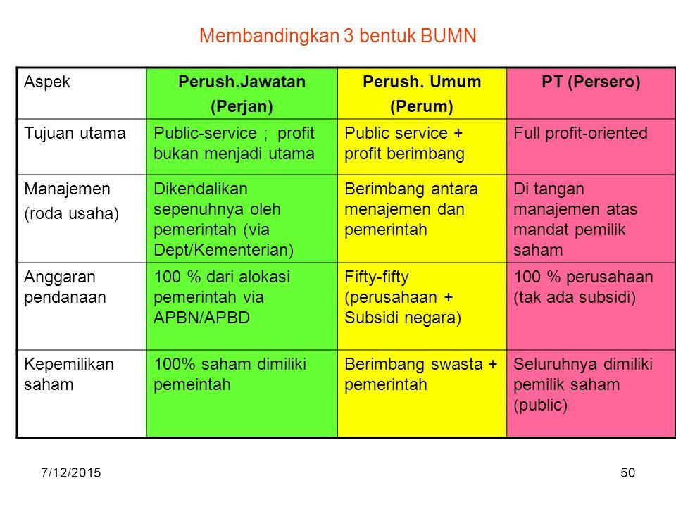 7/12/201550 Membandingkan 3 bentuk BUMN AspekPerush.Jawatan (Perjan) Perush. Umum (Perum) PT (Persero) Tujuan utamaPublic-service ; profit bukan menja