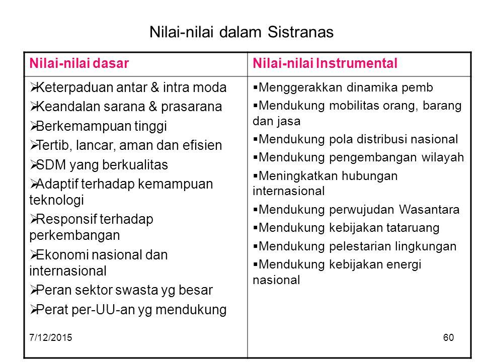 7/12/201560 Nilai-nilai dalam Sistranas Nilai-nilai dasarNilai-nilai Instrumental  Keterpaduan antar & intra moda  Keandalan sarana & prasarana  Be