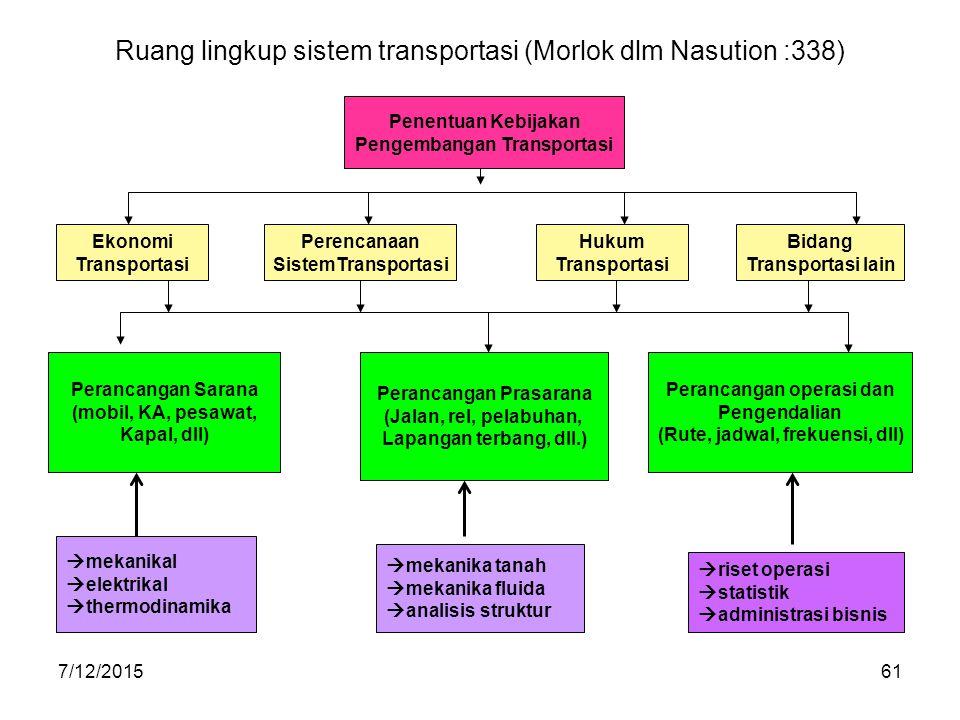 7/12/201561 Ruang lingkup sistem transportasi (Morlok dlm Nasution :338) Penentuan Kebijakan Pengembangan Transportasi Ekonomi Transportasi Perancanga