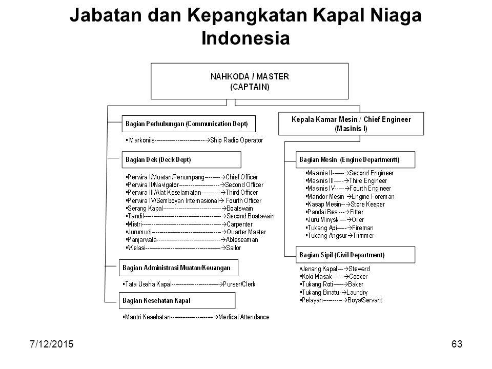 7/12/201563 Jabatan dan Kepangkatan Kapal Niaga Indonesia