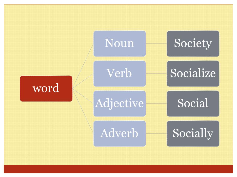 Function of words Noun Verb Head (Diterangkan) Adjective Adverb Modifier (Menerangkan)