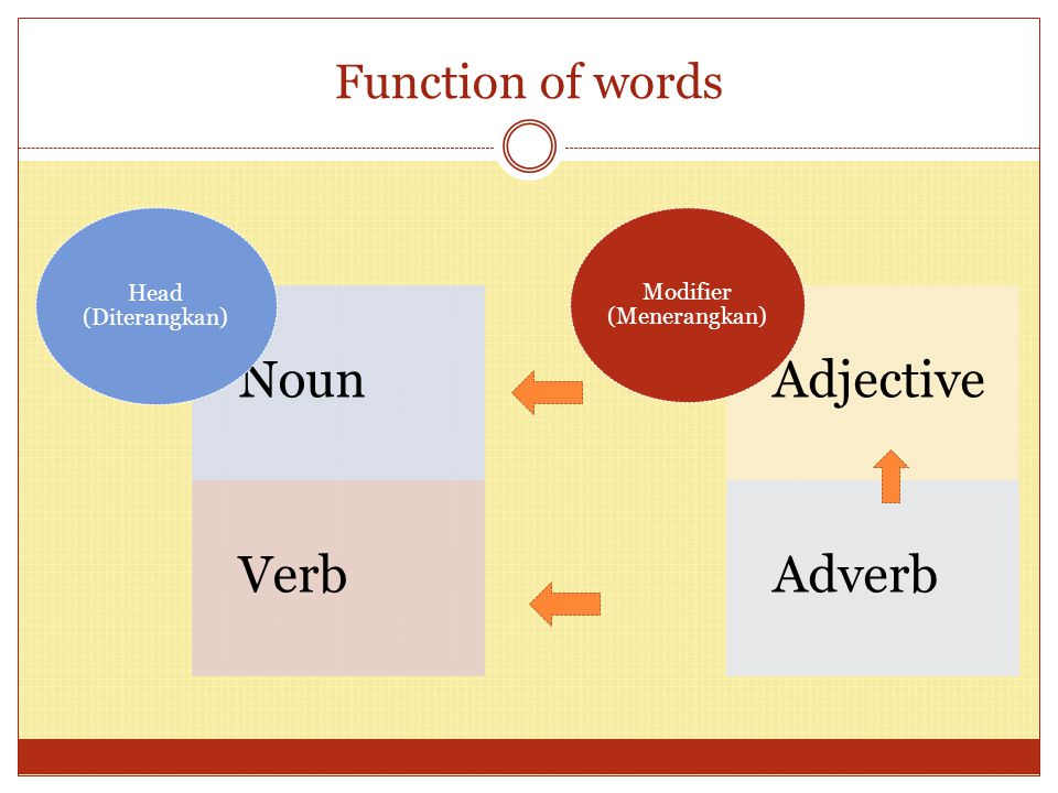 Example of modification: Noun Phrase Conceptually Adverb complex Adjective THEORY NOUN