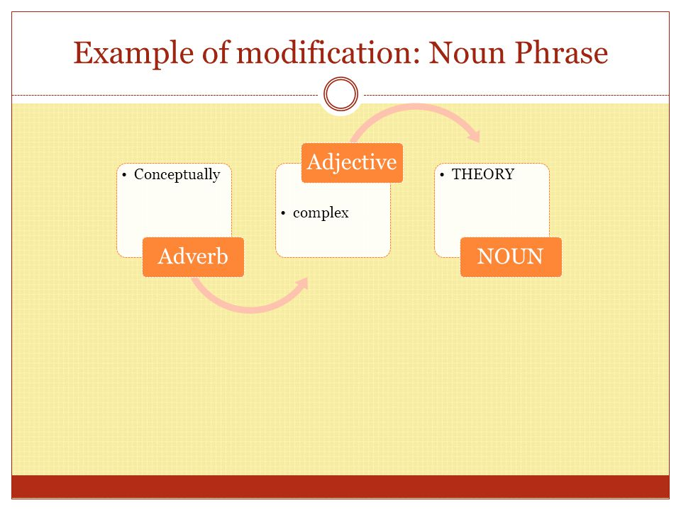 Example of modification: Verb Phrase almost Adverb Immediately Adverb OCCURED VERB