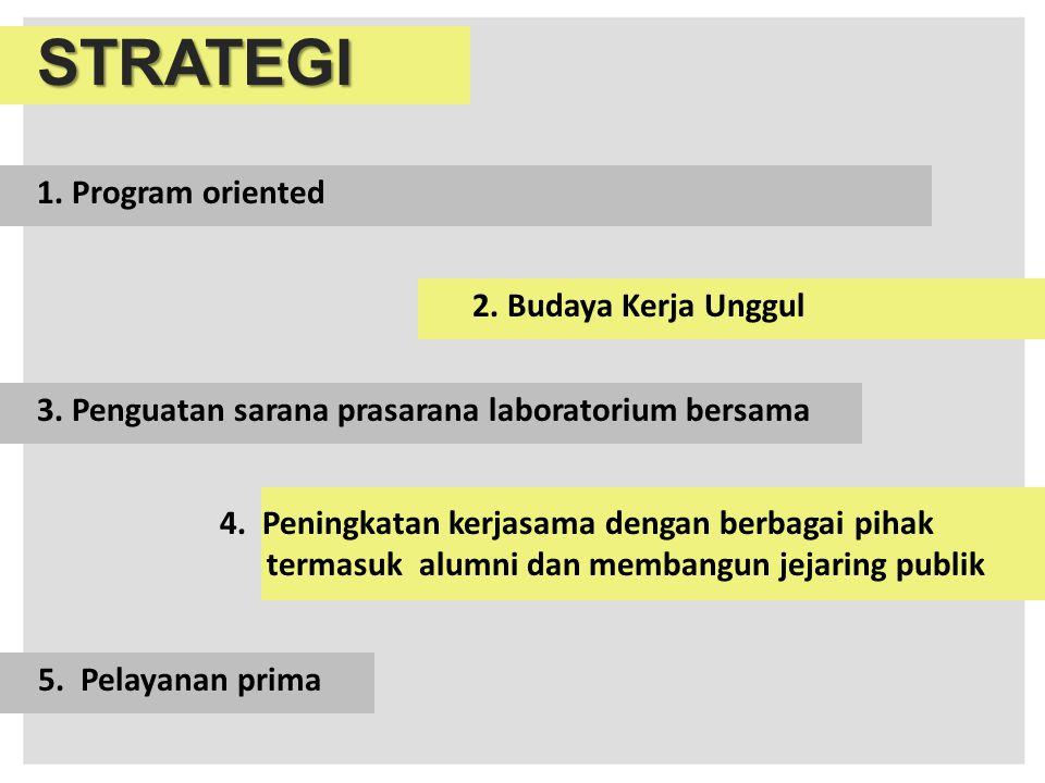 STRATEGI 1. Program oriented 2. Budaya Kerja Unggul 3. Penguatan sarana prasarana laboratorium bersama 4. Peningkatan kerjasama dengan berbagai pihak