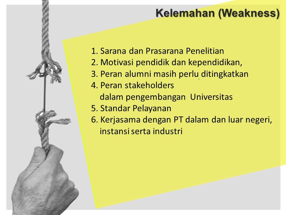 Kelemahan (Weakness) 1. Sarana dan Prasarana Penelitian 2. Motivasi pendidik dan kependidikan, 3. Peran alumni masih perlu ditingkatkan 4. Peran stake
