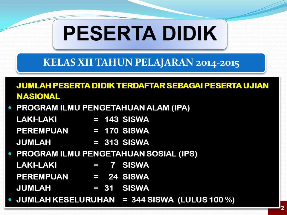 PESERTA DIDIK 2 KELAS XII TAHUN PELAJARAN 2014-2015