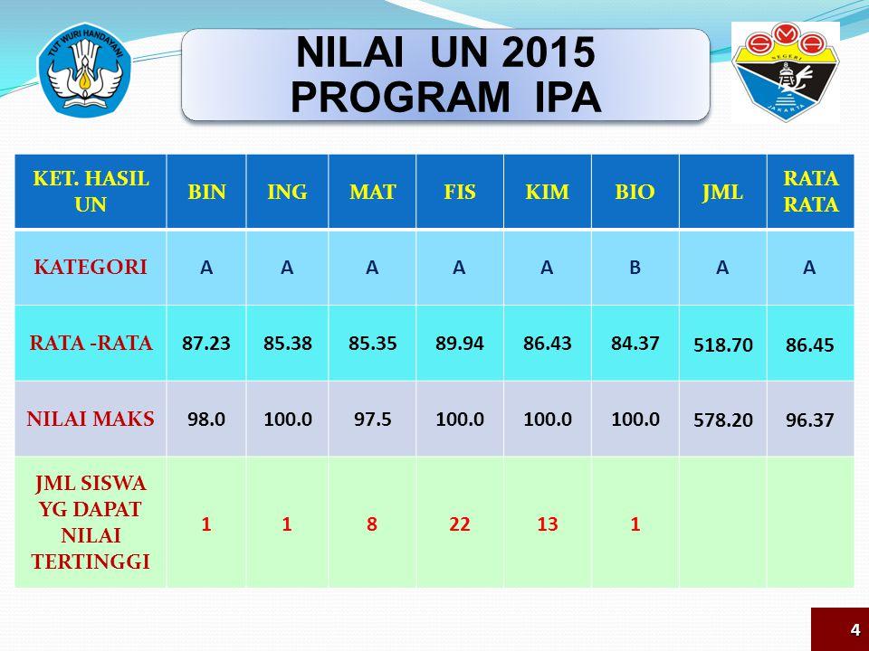 PERINGK AT KATEGORI NEGERI/S WASTA BHS IND BHS ING MATFISKIMIABIO JML NILAI WIL N1112111 N & S1124121 PROV N1114211 N & S56513552 NAS N N & S 5 PERINGKAT SEKOLAH UN 2015 PROGRAM IPA