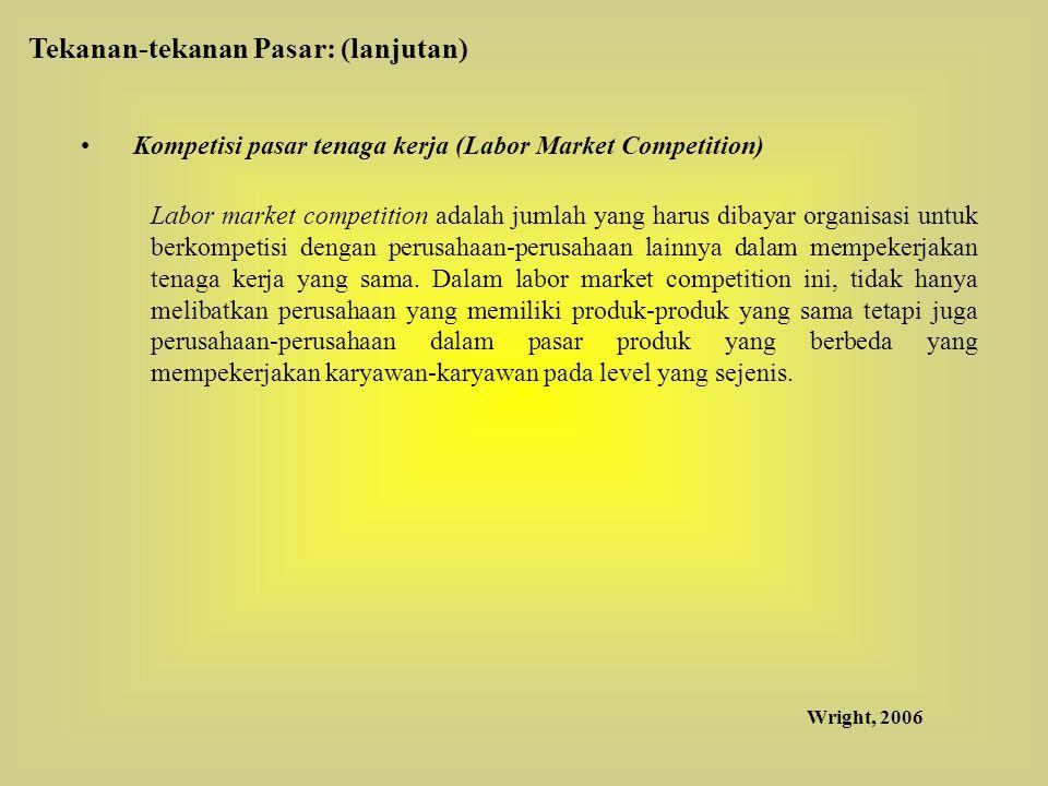 Kompetisi pasar tenaga kerja (Labor Market Competition) Labor market competition adalah jumlah yang harus dibayar organisasi untuk berkompetisi dengan perusahaan-perusahaan lainnya dalam mempekerjakan tenaga kerja yang sama.