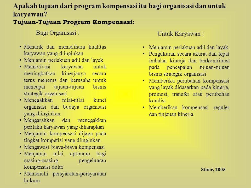 Tujuan-Tujuan Program Kompensasi: Bagi Organisasi : Menarik dan memelihara kualitas karyawan yang diinginkan Menjamin perlakuan adil dan layak Memotiv