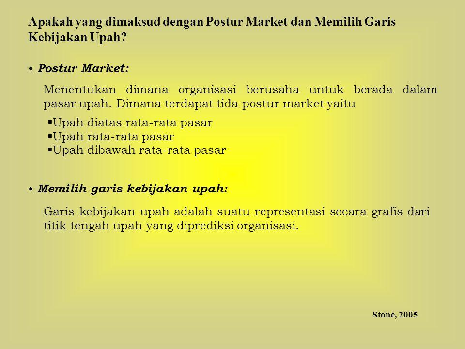 Postur Market: Menentukan dimana organisasi berusaha untuk berada dalam pasar upah. Dimana terdapat tida postur market yaitu  Upah diatas rata-rata p