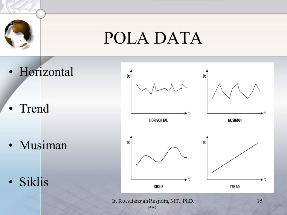 Ir. Roesfiansjah Rasjidin, MT., PhD. PPC 15 POLA DATA Horizontal Trend Musiman Siklis