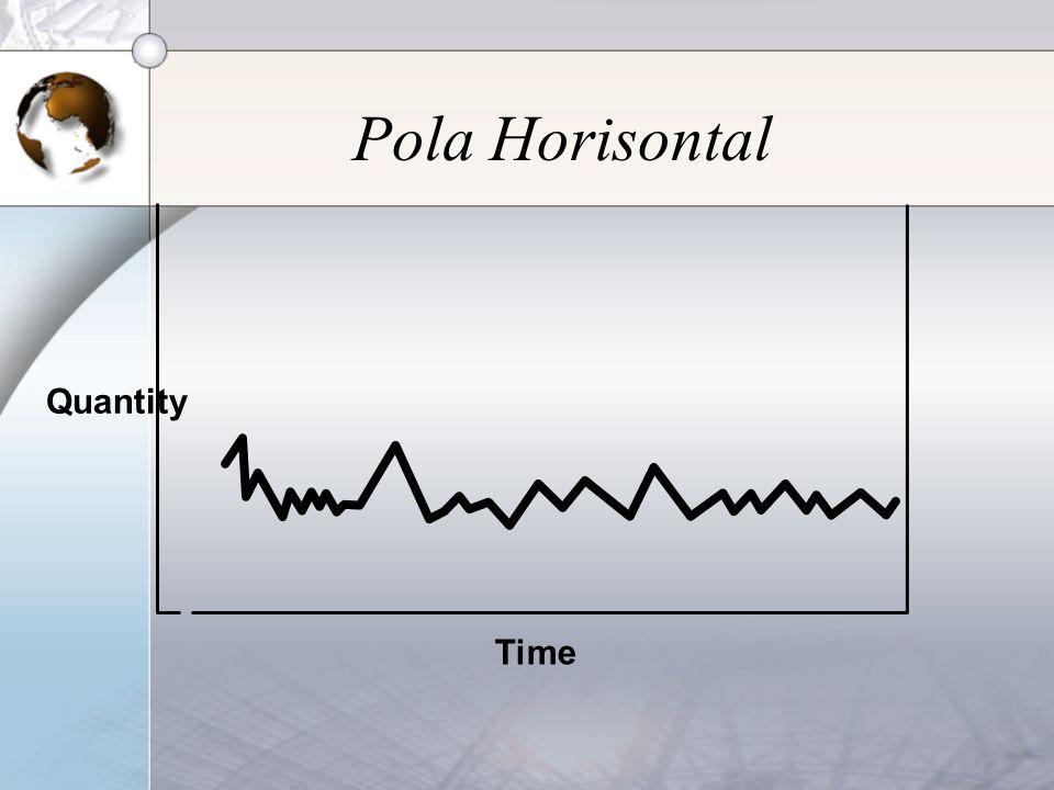 Pola Horisontal Quantity Time
